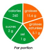 analyse nutritionnelle des brochettes au thon et au chorizo de Marion